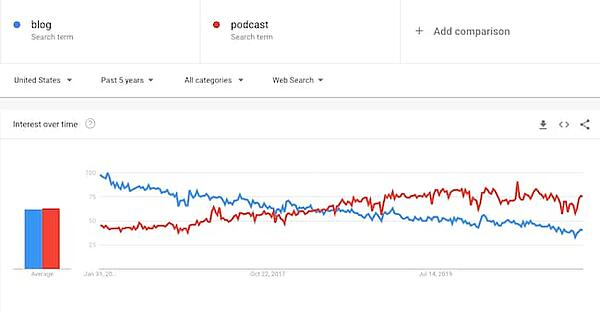 Podcast de Google Trends vs informe de blog