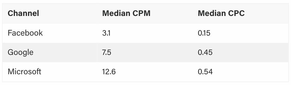 CPM y CPC promedio en Google, Facebook y Microsoft Ads.