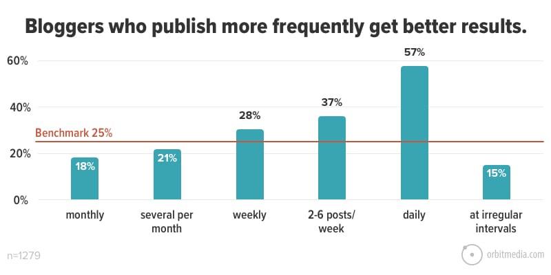 Los blogueros que publican con frecuencia obtienen mejores resultados