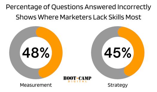 El porcentaje de preguntas respondidas incorrectamente muestra dónde los especialistas en marketing carecen más de habilidades
