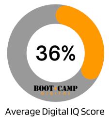 Puntaje promedio de CI digital