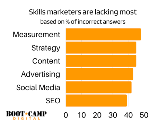Gráfico: los especialistas en marketing de habilidades son los que más