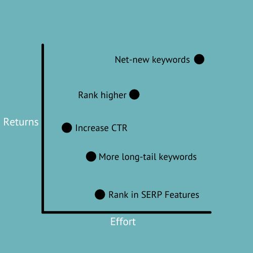 Determinar el impacto de las optimizaciones de búsqueda