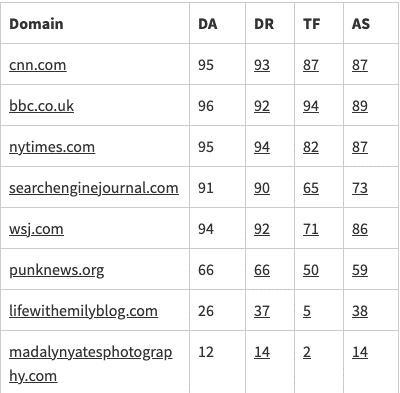 Una comparación de verificadores de autoridad de dominio para la construcción de enlaces
