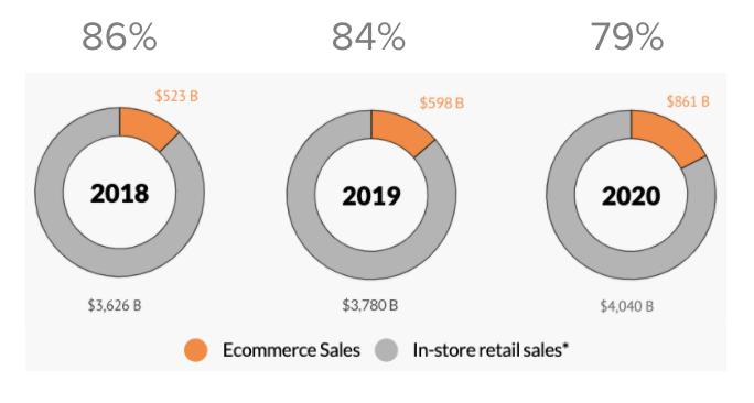 Ventas de comercio electrónico frente a ventas minoristas en la tienda