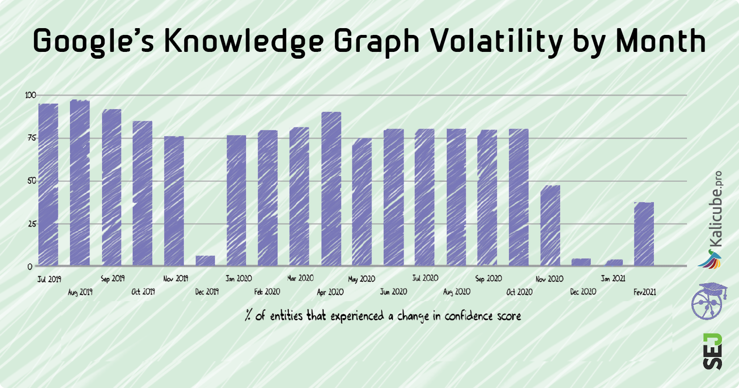 Volatilidad del gráfico de conocimiento de Google por mes