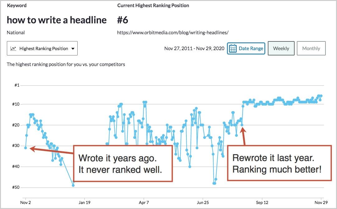 pico de clasificación después de una actualización del artículo