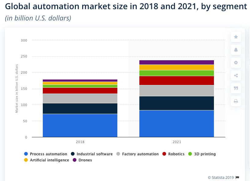 Tendencias de PPC: la automatización se hará cargo