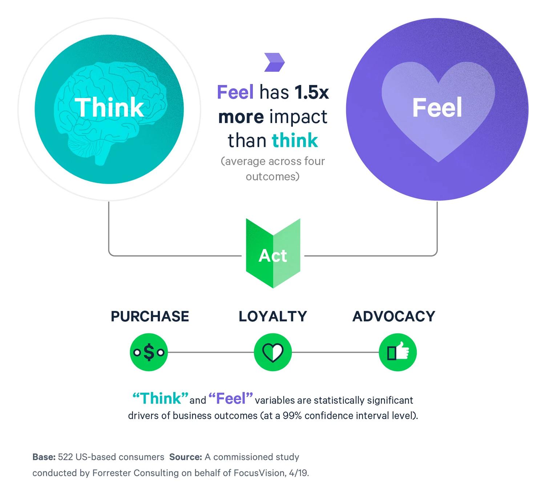 La forma en que las personas actúan está influenciada por las emociones, un concepto clave en la redacción de textos publicitarios.