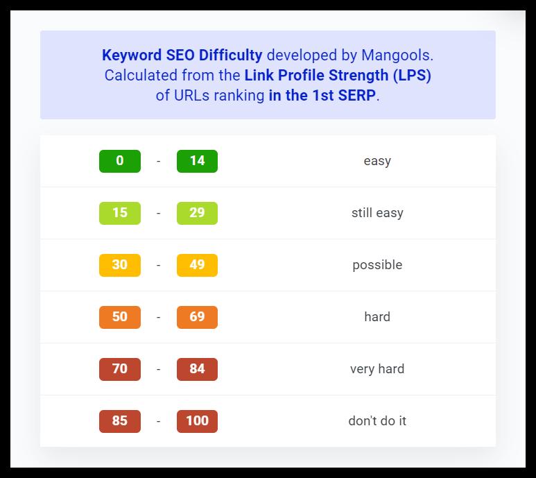 rangos de dificultad de palabras clave