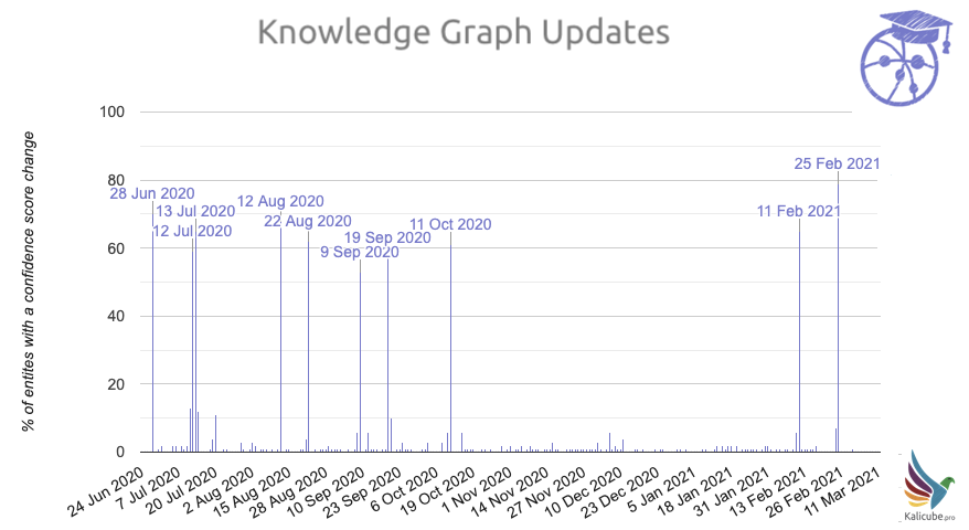 Actualizaciones de Knowledge Graph