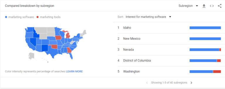 tendencias de google para herramientas de marketing vs software