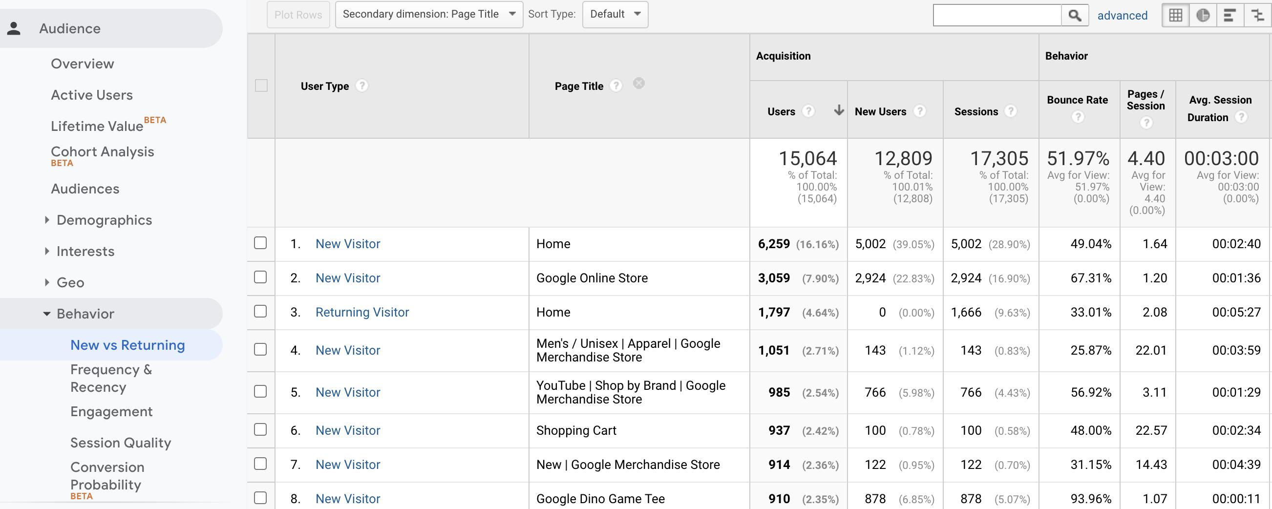 La tabla de Google Analytics realiza un seguimiento de los usuarios recurrentes.