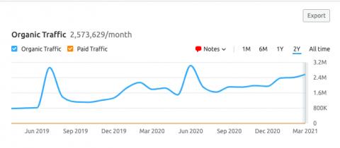 Es normal ver algunas caídas, pero en general, desea ver un tráfico constante o en aumento.