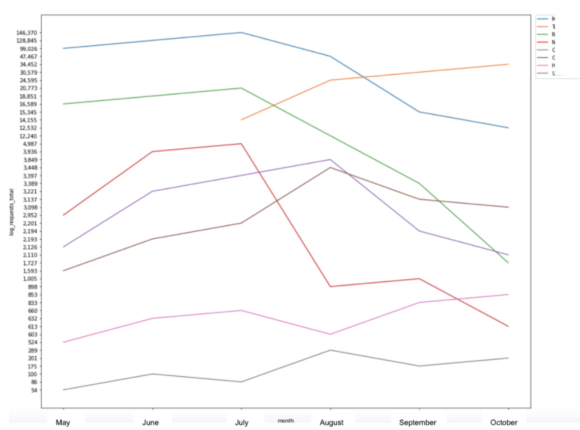 Gráfico de líneas de Matplotlib