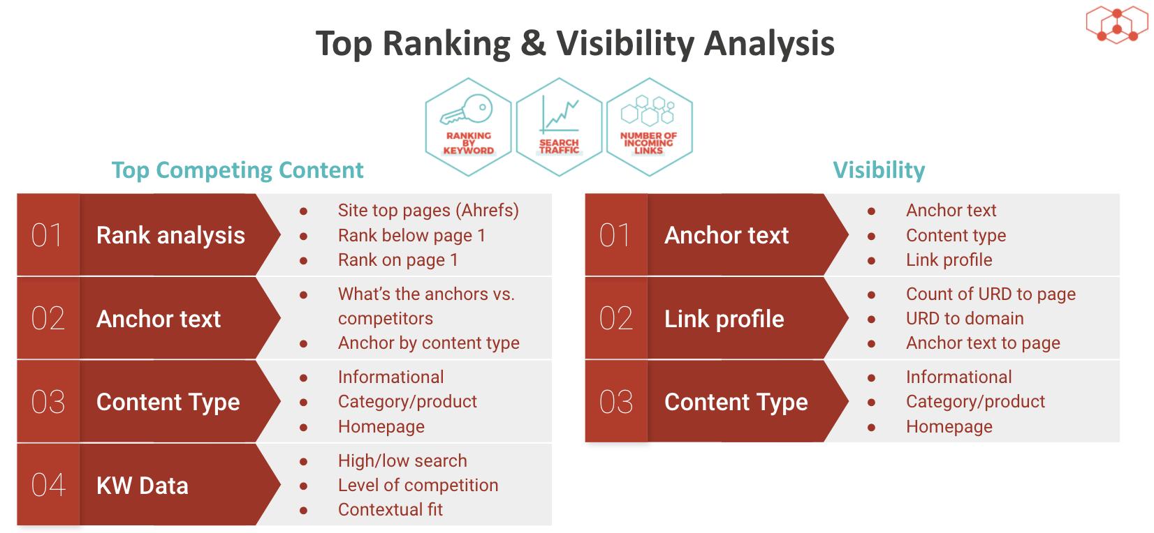 Ranking superior y análisis de visibilidad