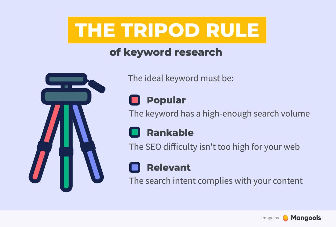 La regla del trípode de la investigación de palabras clave