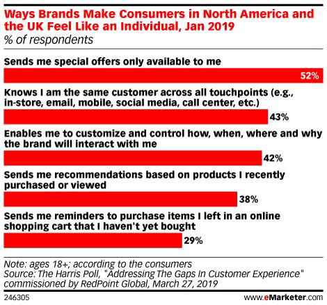 Maneras en que las marcas hacen que los consumidores se sientan como un individuo