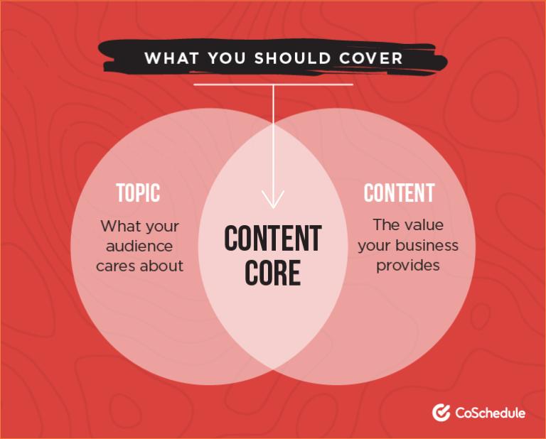 Qué debes cubrir en tu contenido