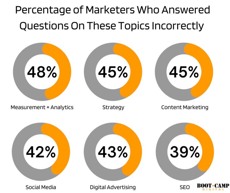 los especialistas en marketing respondieron estas preguntas incorrectamente