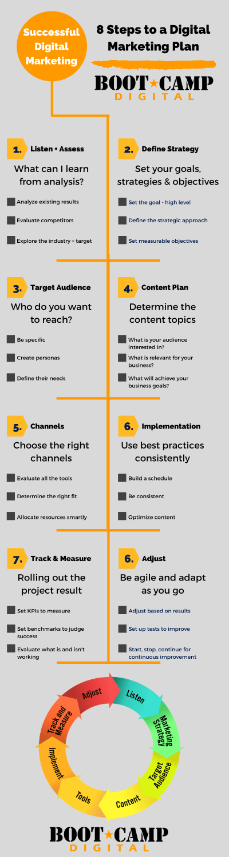 Infografía de 8 pasos para un plan de marketing digital