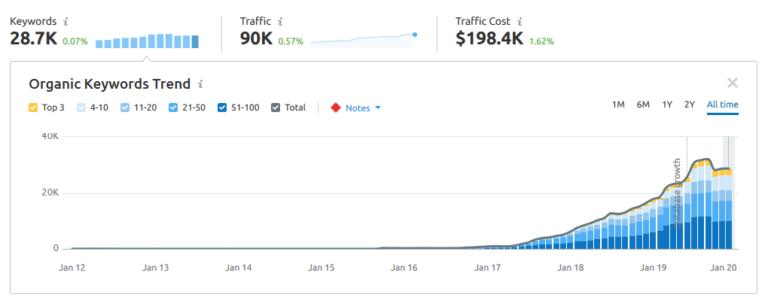 Después de adoptar una estrategia de SEO holística, hoy ocupa más de 28.000 palabras clave y tiene un valor de casi $ 200.000 en valor de tráfico orgánico mensual.
