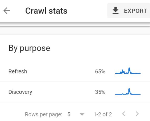 Los informes de estadísticas de rastreo de Google Search Console muestran un desglose del propósito del rastreo.