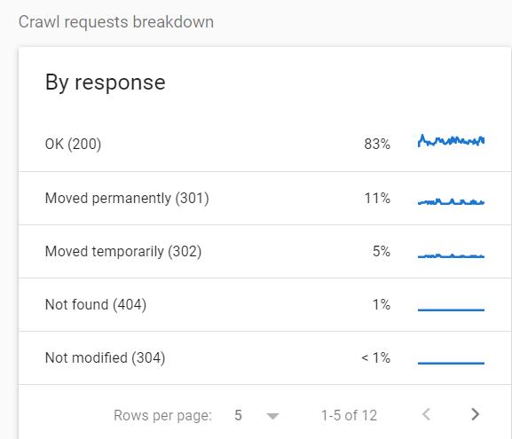 Informe de estadísticas de rastreo de Google Search Console que muestra un desglose de las URL rastreadas por tipo de respuesta HTTP.