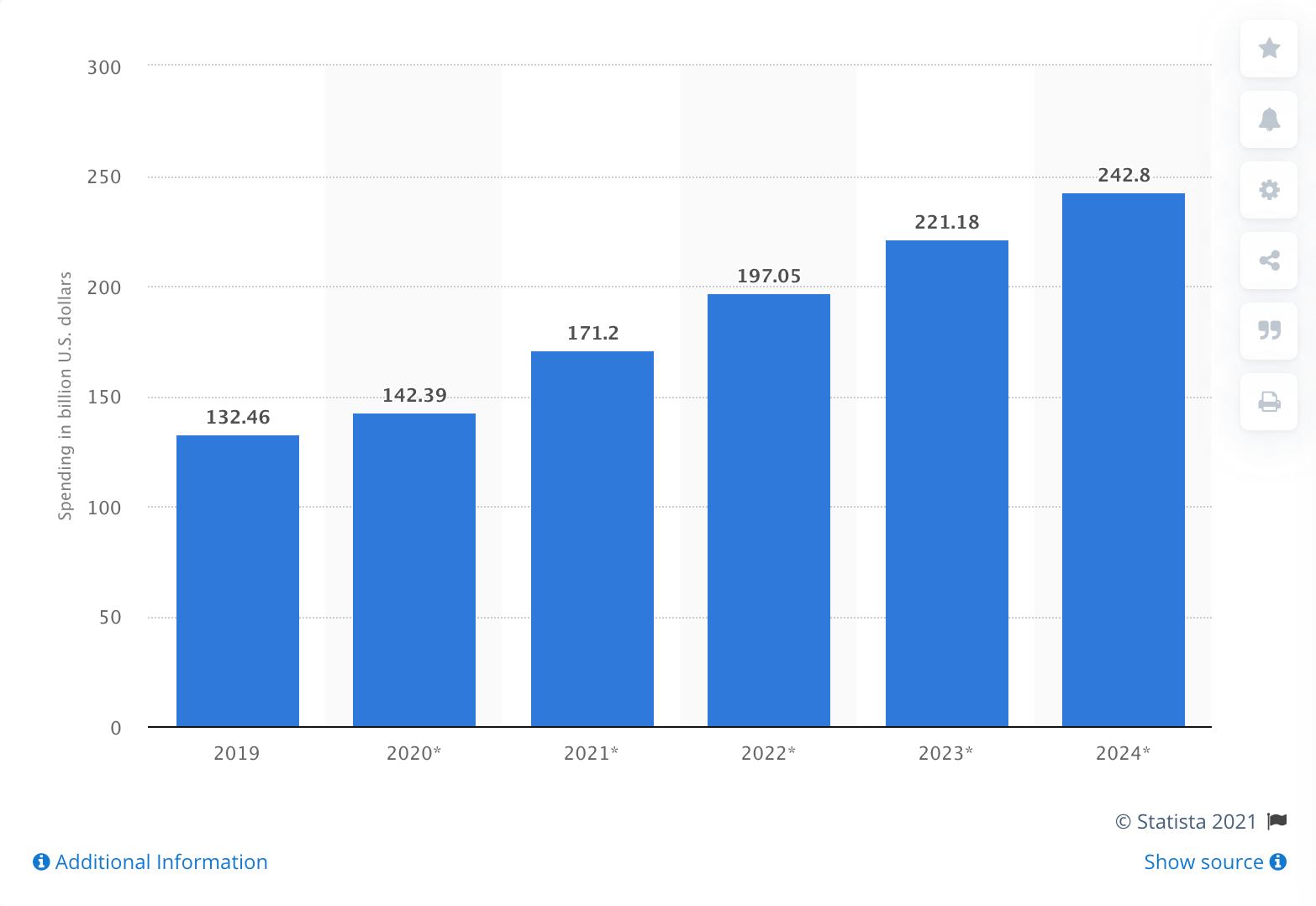 Gasto en publicidad digital en los Estados Unidos de 2019 a 2024 (en miles de millones de dólares estadounidenses)