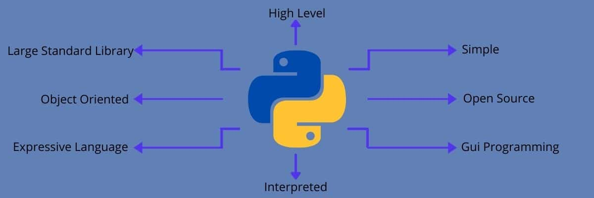 Explica las diferentes funciones de Python.