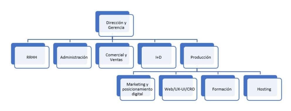 Cómo funciona una agencia de marketing online
