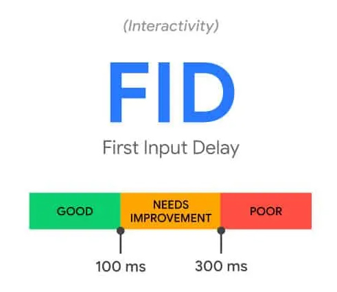 First Input Delay - Google Core Web Vitals