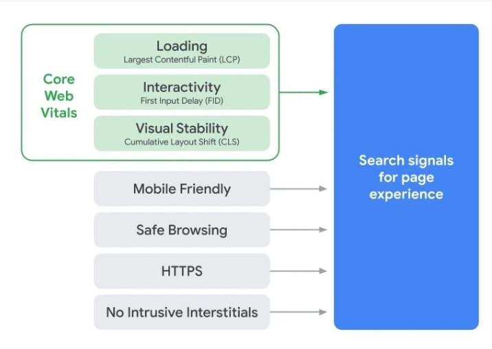 Google Core Web Vitals para el posicionamiento web SEO