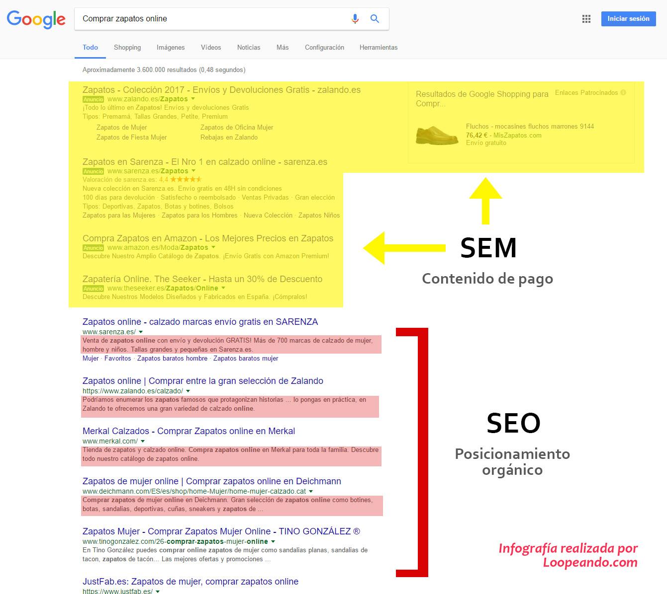 """Resultados de búsqueda de Google """"Comprar zapatos online"""".  Resultados pagados (SEM) y orgánicos (SEO).  Los índices están resaltados en rojo."""