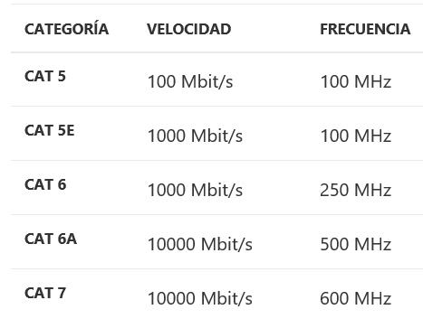 Tabla de clasificación de cables Ethernet