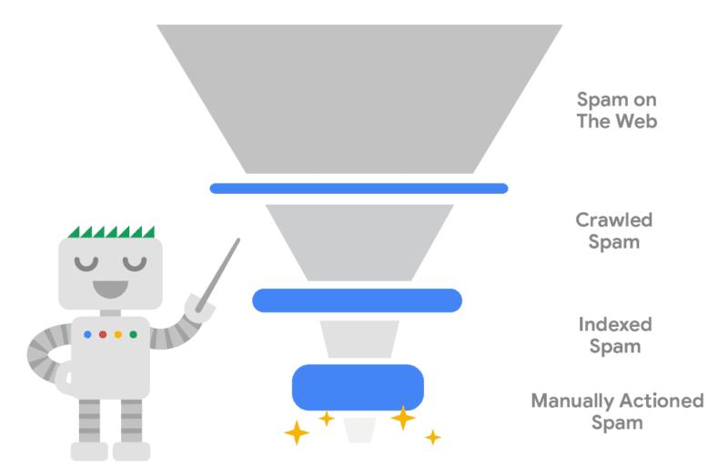 Cómo detectar el spam con la ayuda de la IA