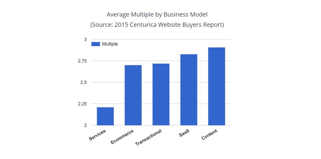 Modelo de negocio múltiple promedio.