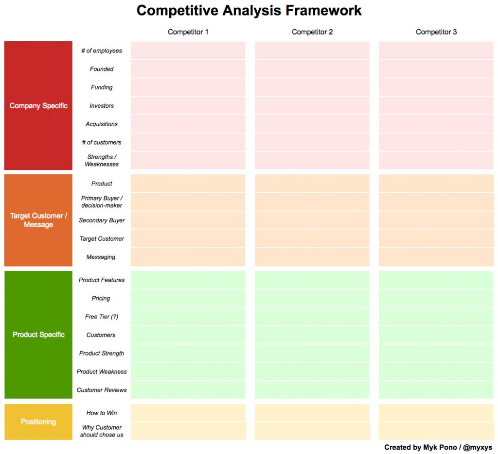 Más de 10 aspectos que las empresas deben conocer para el análisis competitivo |  Búsqueda superior