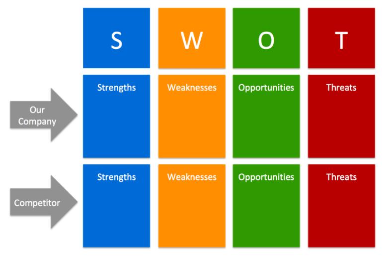 Análisis DAFO durante el análisis de la competencia |  Búsqueda superior