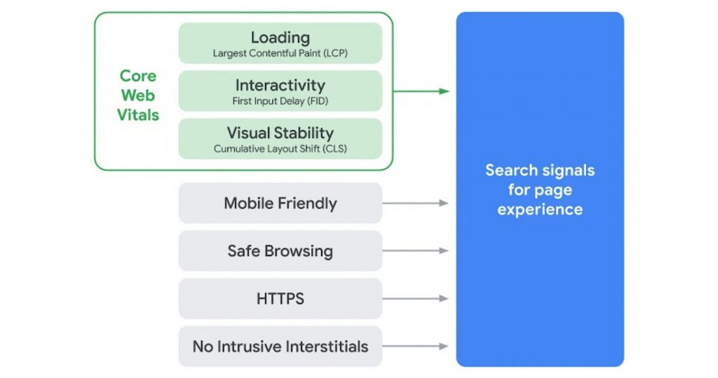 El algoritmo de Google actualizará el algoritmo de experiencia de la página en 2021