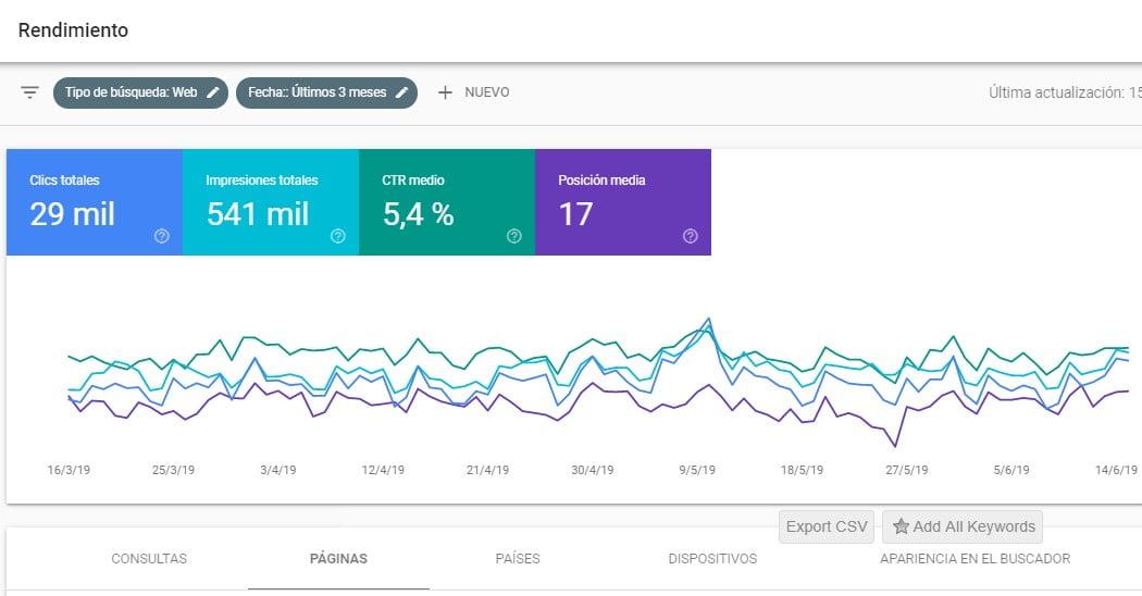 Estrategia técnica SEO para posicionamiento web para mejorar contenido