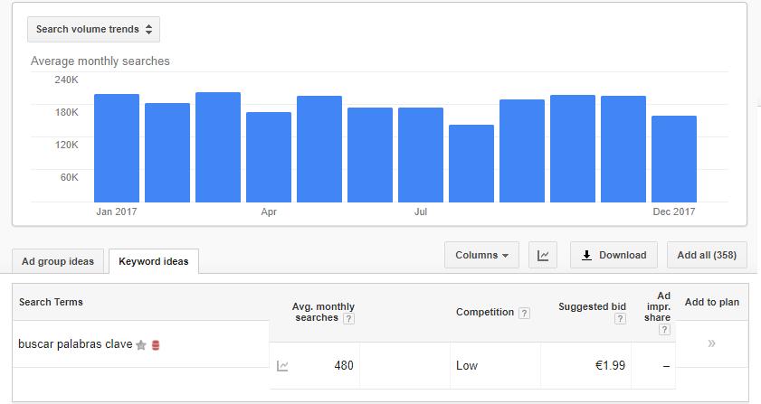 Planificador de palabras clave de Google con anuncios gratuitos