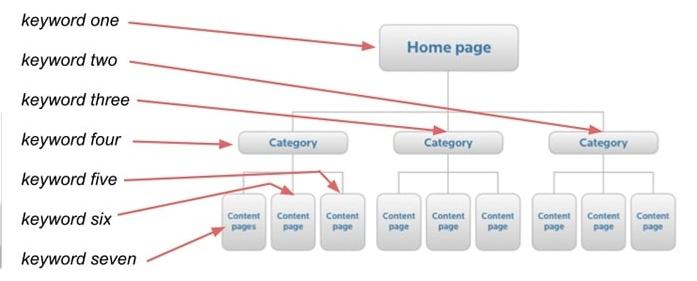 Optimización de motores de búsqueda 1