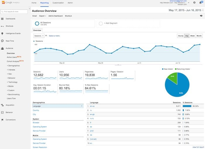 Google Analytics: es un servicio de análisis web de Google.
