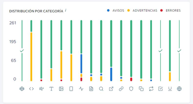 SEO optimiza la categoría de distribución de la página en la página