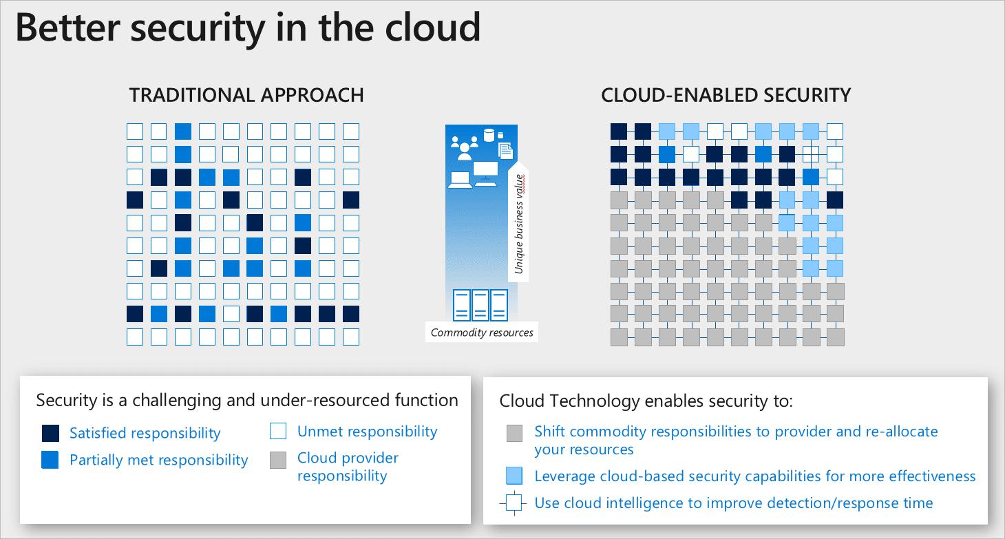 Comparta responsabilidades en la nube para resolver desafíos de seguridad no resueltos.  (Fuente de la imagen: Microsoft)