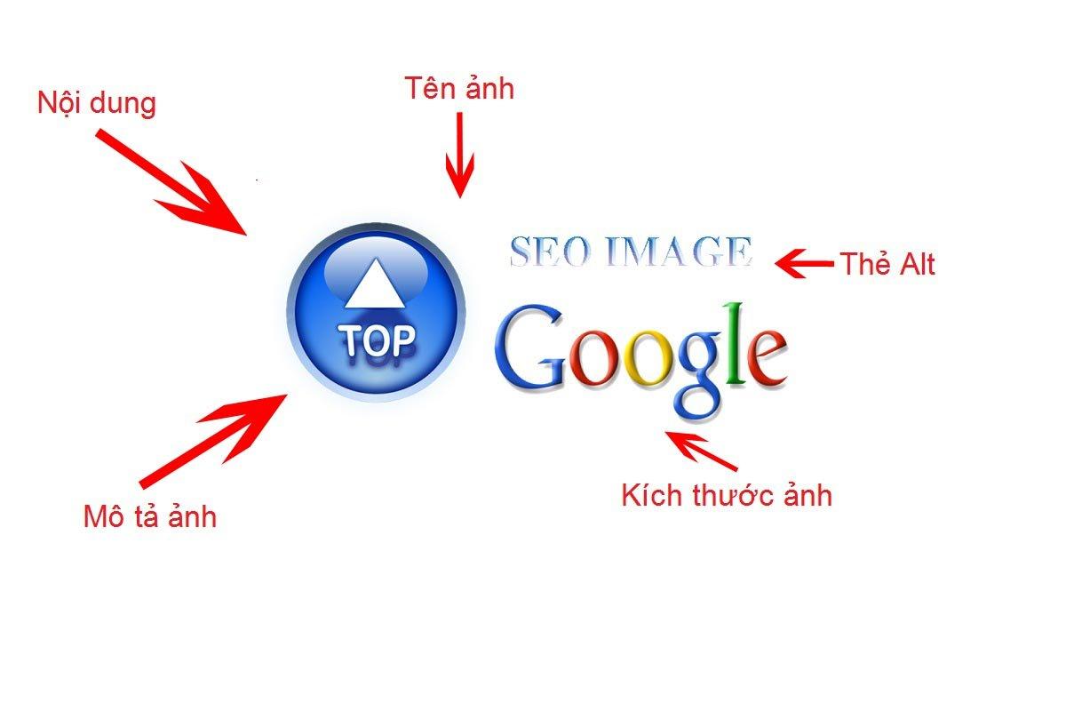 Imagen SEO en la parte superior
