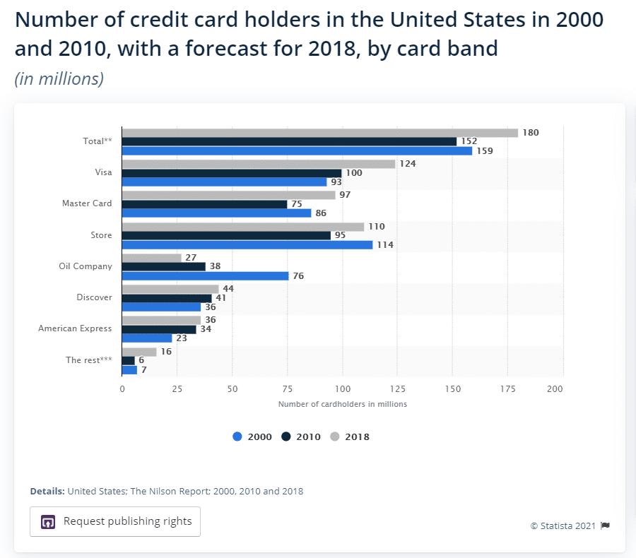Compañía de tarjetas de crédito líder en Estados Unidos (Fuente: Statista).