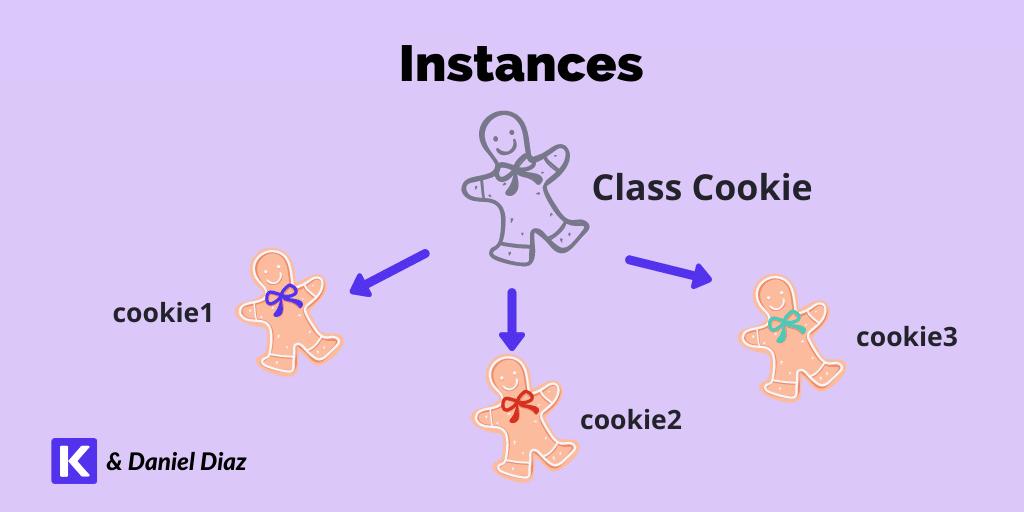 Categorías de múltiples instancias de cookies, Cookie1, Cookie2 y Cookie3