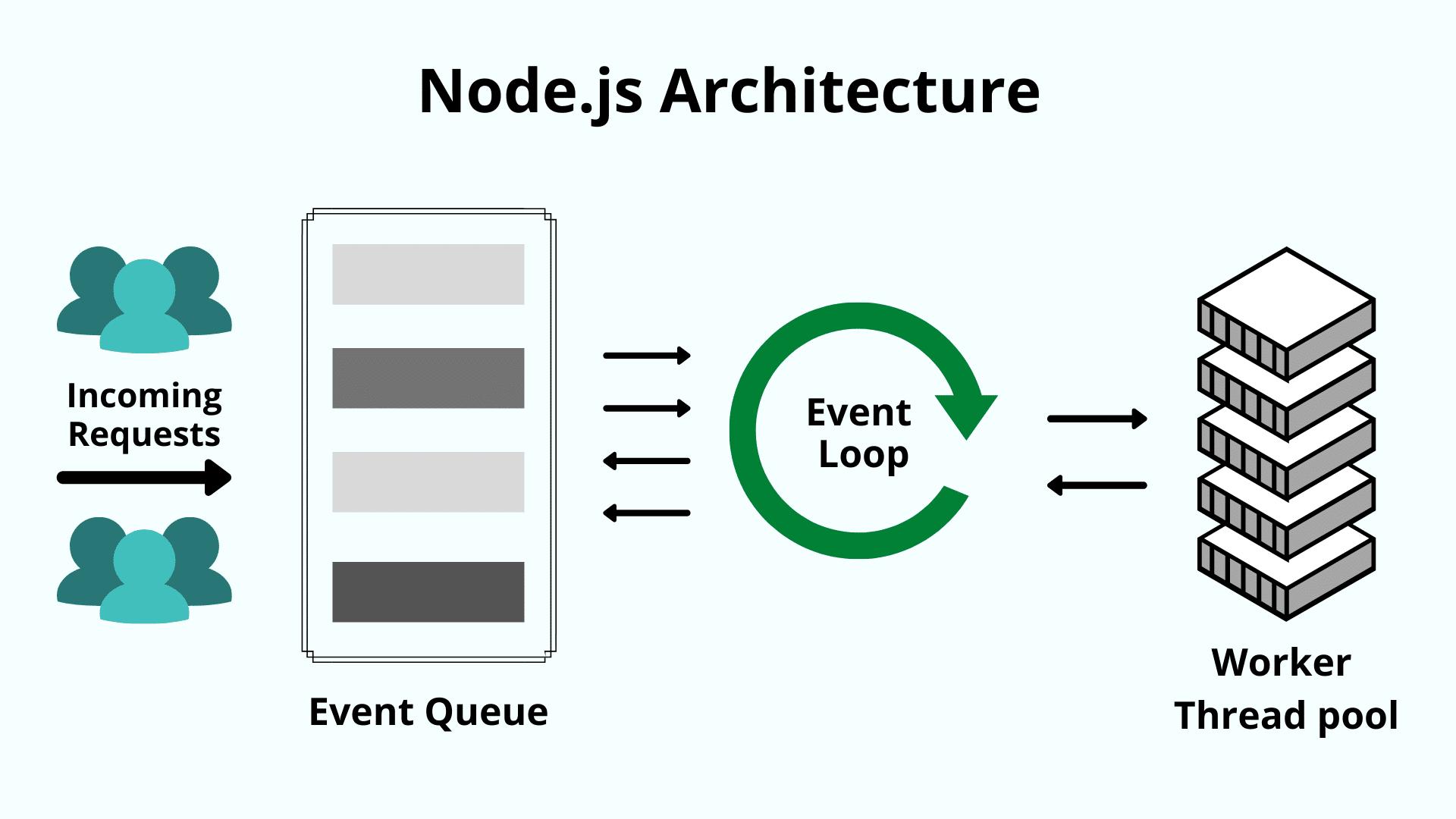 Node.js utiliza una arquitectura de bucle de eventos de un solo subproceso.